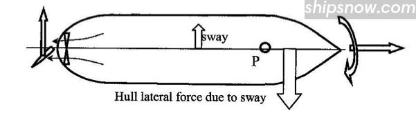 hull-lateral-force.jpg